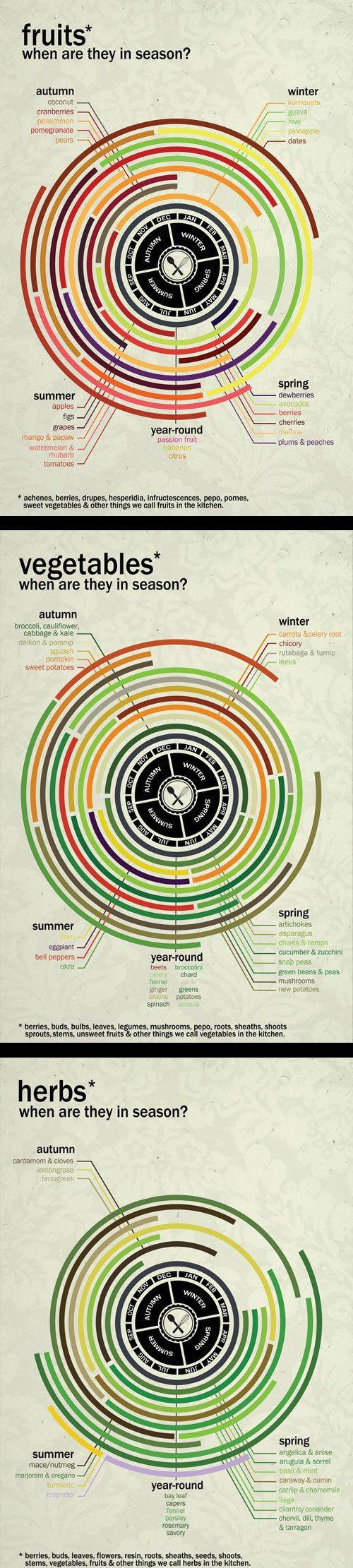 Tente comer alimentos da época e produzidos localmente, se possível.