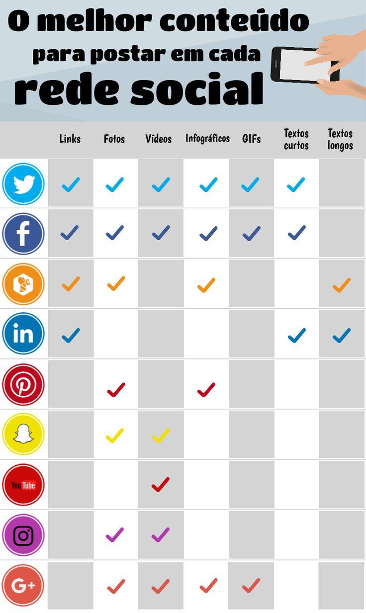 Existem muitas redes sociais e elas são muito parecidas.  Você sabe quais os melhores posts para usar em cada uma das redes sociais?  - Clique aqui http://www.estrategiadigital.pt/e-book-ferramentas-de-redes-sociais/ e faça agora mesmo Download do nosso E-Book Gratuito sobre FERRAMENTAS DE REDES SOCIAIS