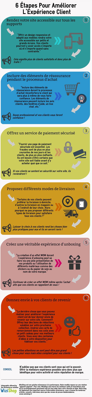 6 étapes : améliorer l'expérience client