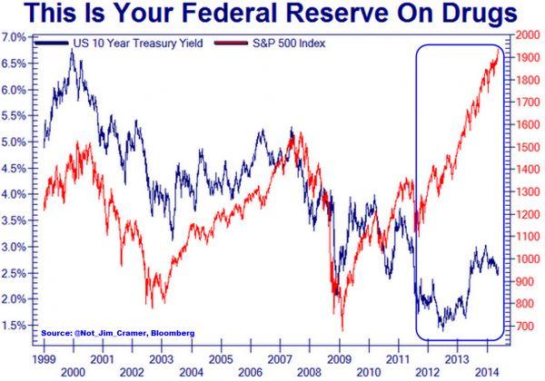 10Y Treasury yields vs SP500