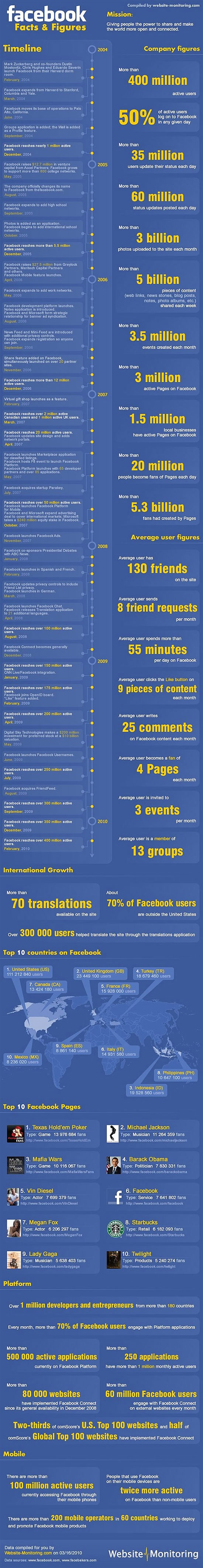 A timeline of Facebook's growth and expansion.
