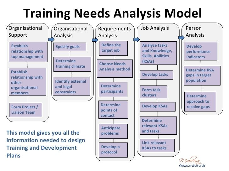 organisational training needs analysis template