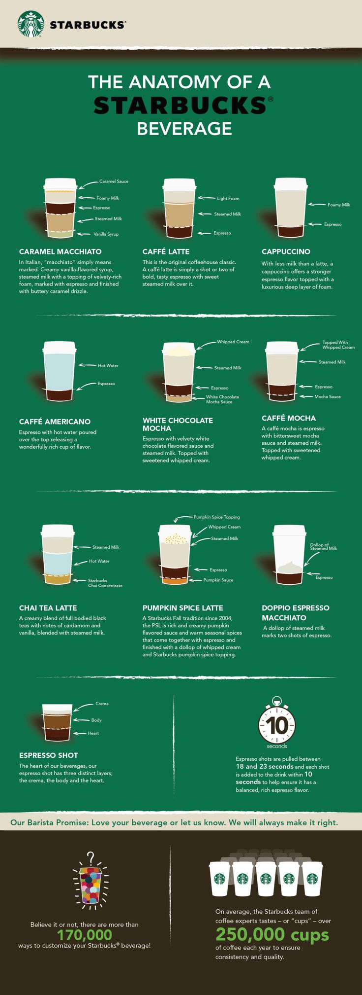The Anatomy of a Starbucks Beverage #infographic #infografía