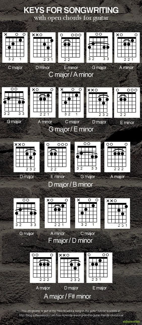 Keys with open chords for writing a song on the guitar
