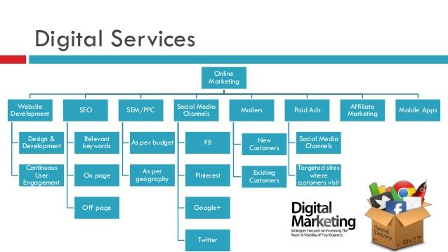 Marketing Proposal Template Template Marketing Proposal Digital
