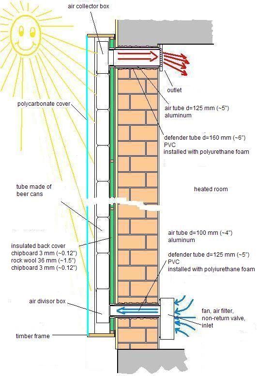Calefactor Solar para Viviendas, Hecho de Latas Recicladas. | CivilGeeks.com