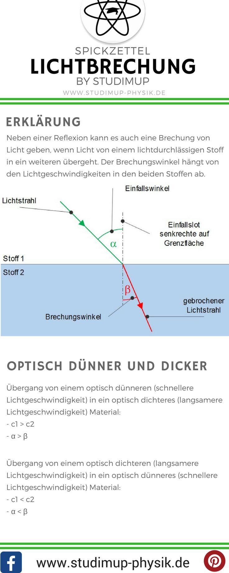 Brechung von Licht im Spickzettel übersichtlich zusammengefasst. Physik einfach erklärt auf Studimup.