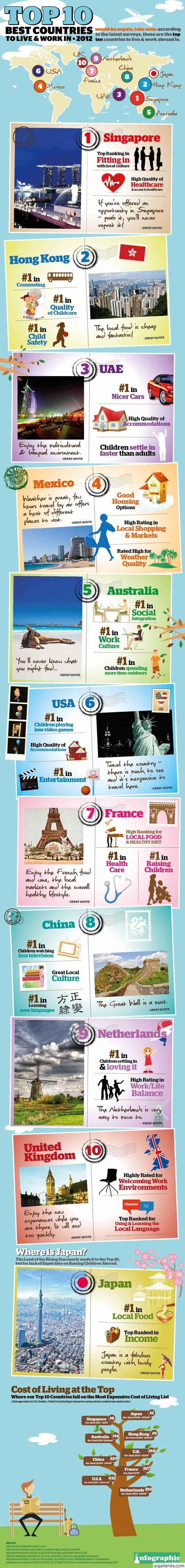 Infographic : TOP 10 Best countries to live & work in 2012