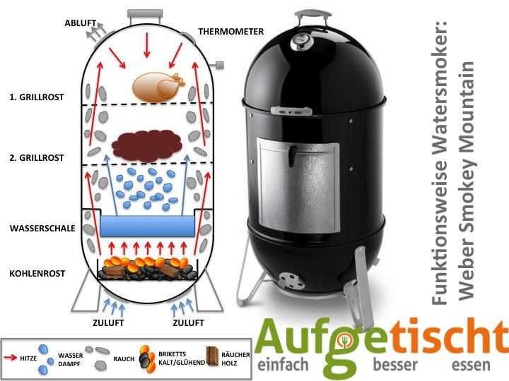 so funktioniert ein watersmoker wie bspw der weber smokey mountain cooker oder napoleon apollo. Black Bedroom Furniture Sets. Home Design Ideas