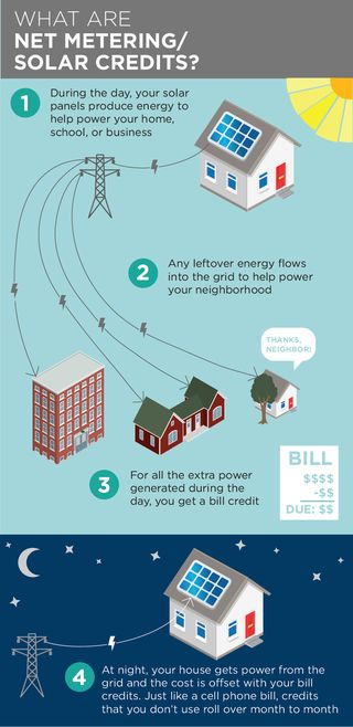 Net Energy Metering : Best images about infographics on pinterest behance