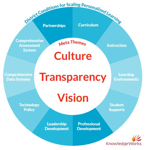 Meta themes that came out during our interviews with teachers about personalized learning were culture, transparency and vision.