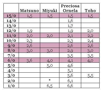 Round seed bead sizes -- comparing Matsuno, Miyuki, Preciosa Ornela and Toho (* = Miyuki makes e.g. rococo seed beads in 2/0, but the size isn't on their website. One retailer claims it's 5,9 mm.)