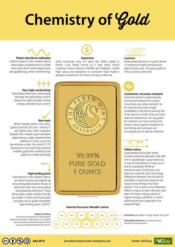Chemistry of GOLD jameskennedymonash v2