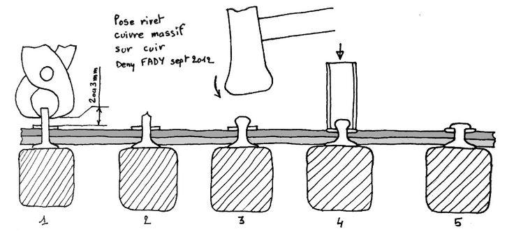 Amélioration de la sous ventrière du harnais chevilatte (9ème partie) et pose de rivets cuivre sur cuir - Hippotese, Le cheval de Travail