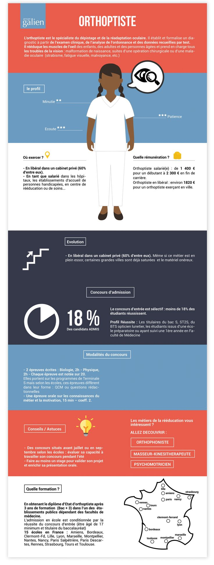 Devenir Orthoptiste – la fiche métier complète #Santé #Infographie