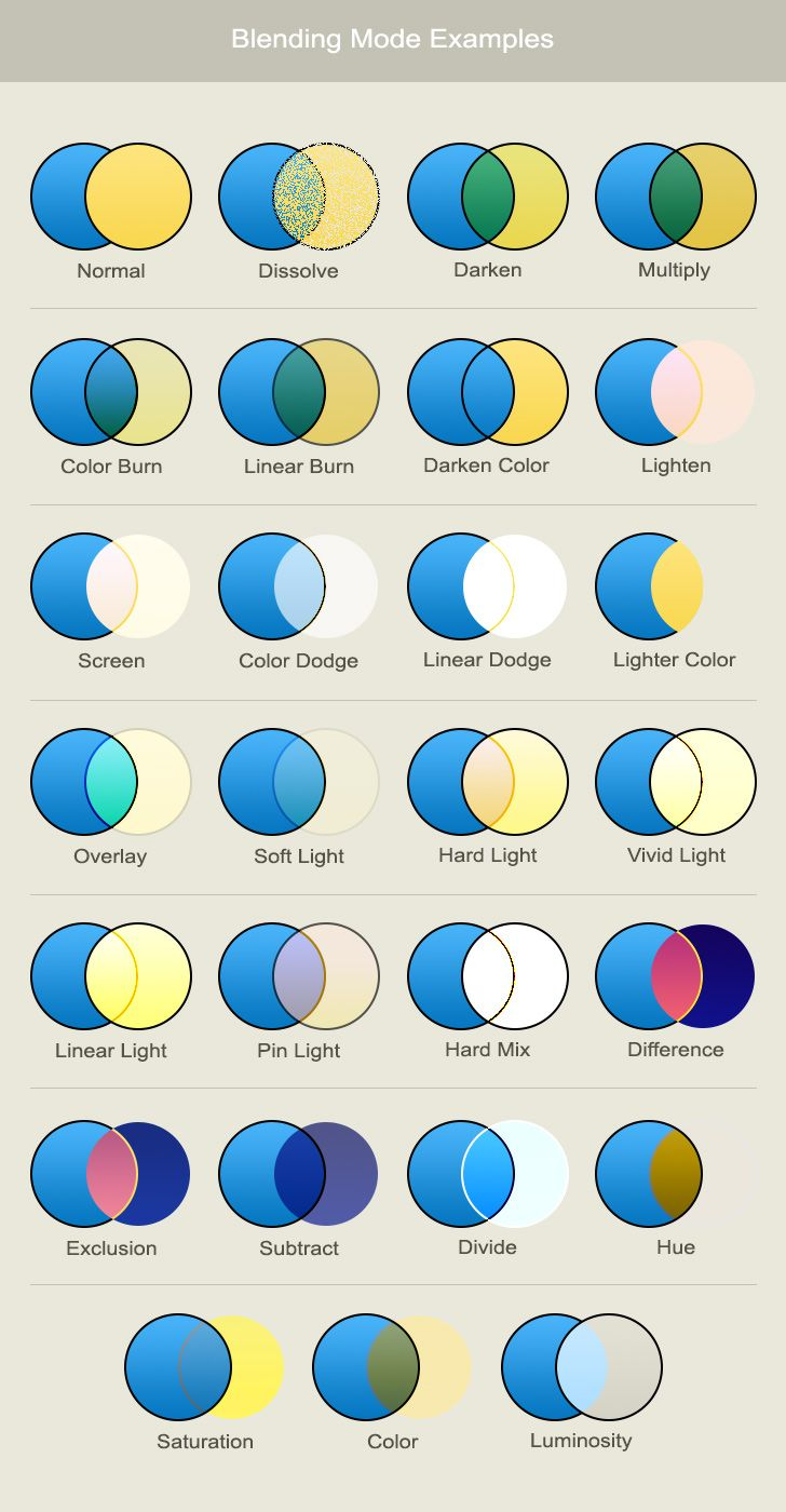 photoshop blending modes