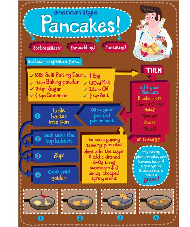pancake recipe illustration by claire murray