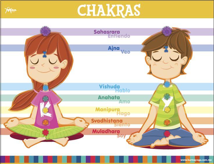 Siete Chakras o ruedas en nuestro cuerpo.  Poster Original de Kurma Yoga