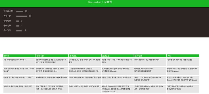naver news api data