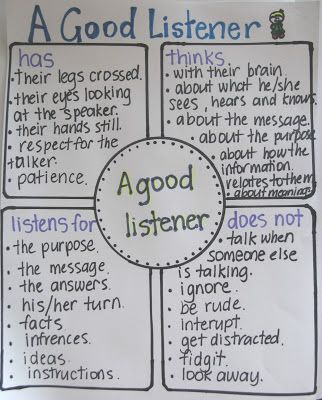 Good Listener Anchor Chart for Back to School Clever Classroom blog