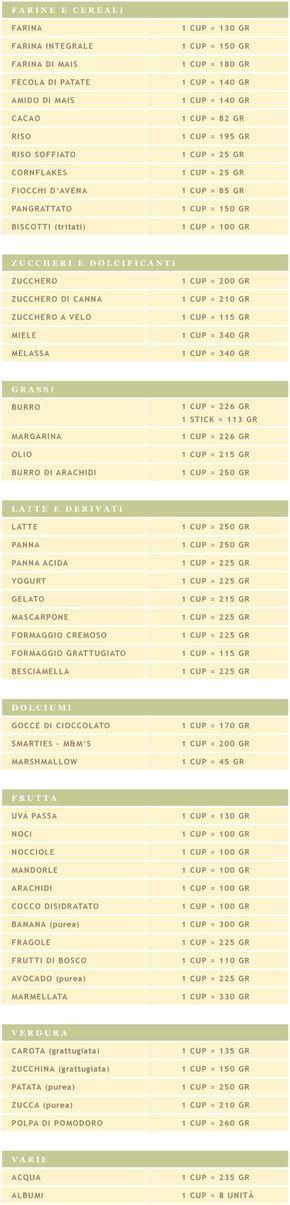 Tabella di conversione: cup/grammi | Alice nella cucina delle meraviglie