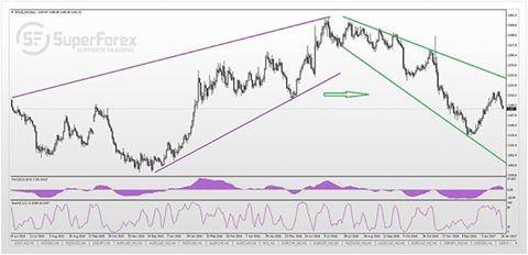 Forex pairs that have similar volatility as xau usd