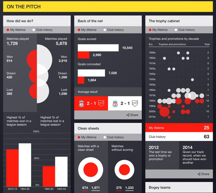 My Premier League Life [IIB Studio] #Sport #PremierLeague #InteractiveModule #ContentMarketing #infogr8