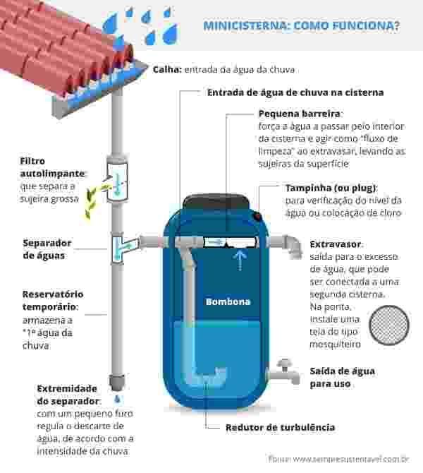 Instituto determina requisitos mínimos para construção e uso de cisterna - 02/03/2015 - UOL Estilo de vida