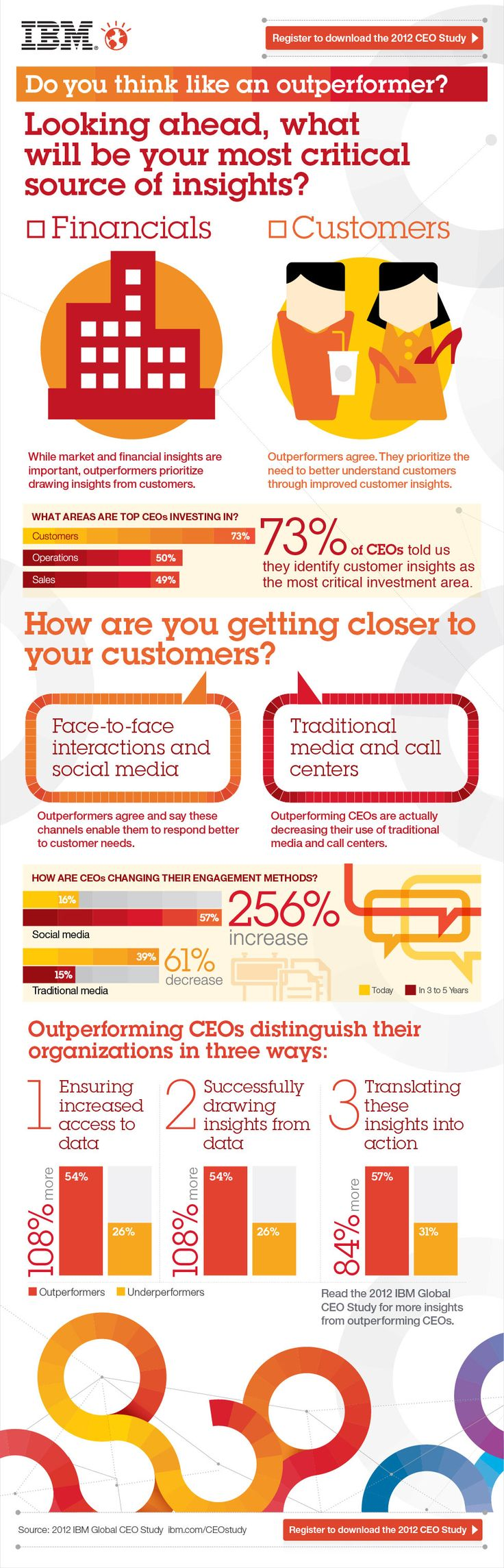 73% of CEOs told us they indentify customer insights as the most critical investment area. Would you agree with them?