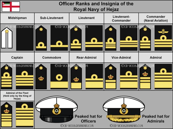 Royal Navy - Officer Ranks and Headwear - OUTDATED by Cid-Vicious