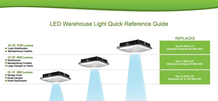 Our LED Ceiling Mount Canopy is ideal for small warehouses, garages and workshops. Equivalent to a 150 watt fixture.  LEDs save you money. Order now.