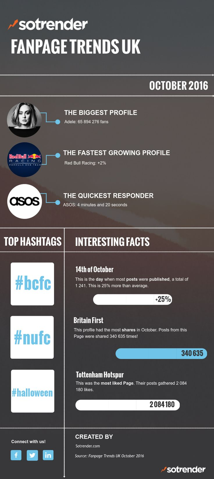 15th edition of Fanpage Trends UK – the first report analyzing brand communication on Facebook in the UK. https://blog.sotrender.com/2016/11/fanpage-trends-uk-october-2016/