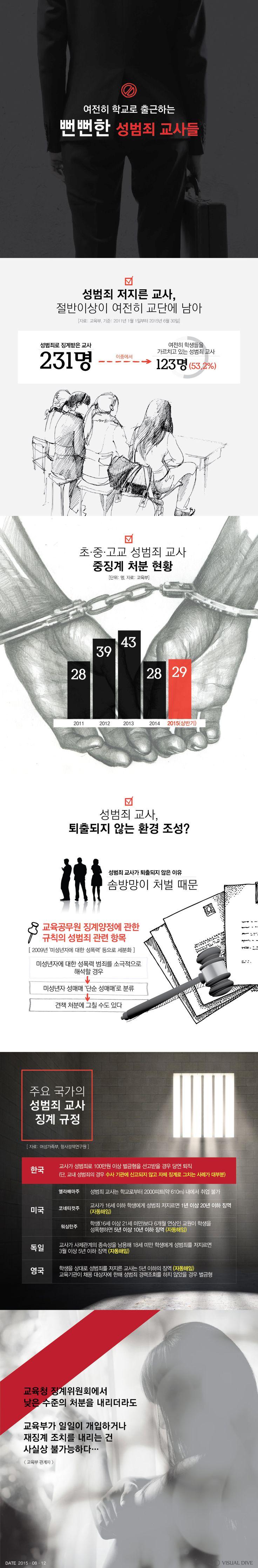 한없이 가벼운 성범죄 교사 처벌…엄격한 기준 재정립 시급 [인포그래픽] #Sexual_Crime / #Infographic ⓒ 비주얼다이브 무단 복사·전재·재배포 금지
