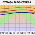 average temperature kona