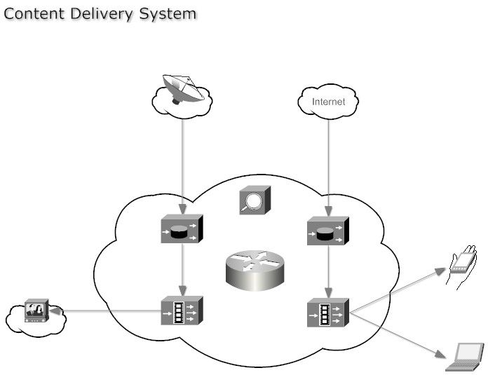 9 best What is Content Delivery Network images on