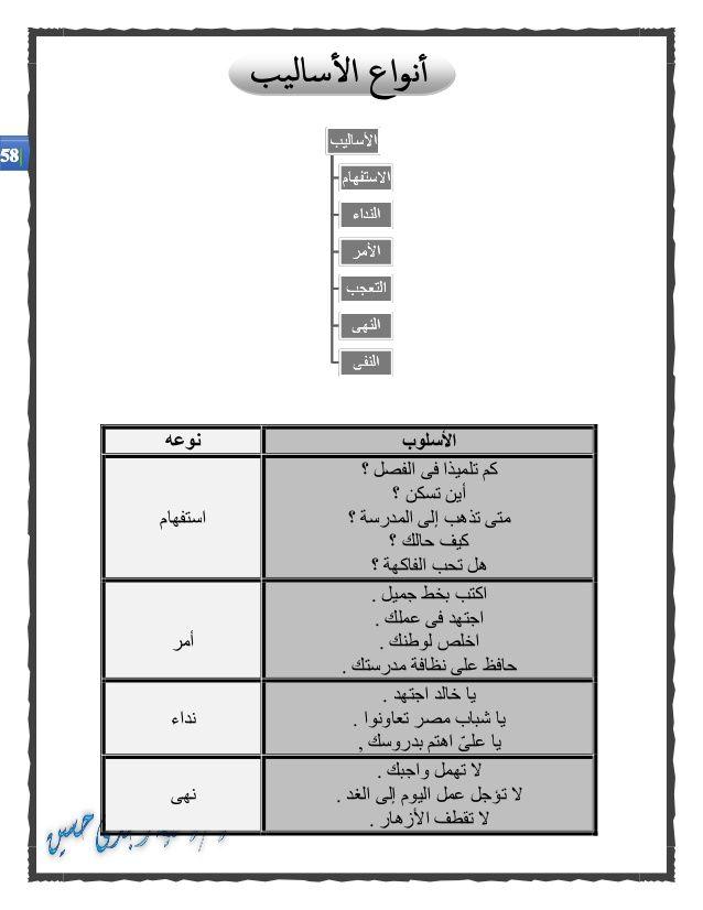 كراسة الأساليب والتراكيب فى اللغة العربية للصفوف الأولى من المرحلة ال Apprendre L Arabe Cours D Arabe Grammaire Arabe