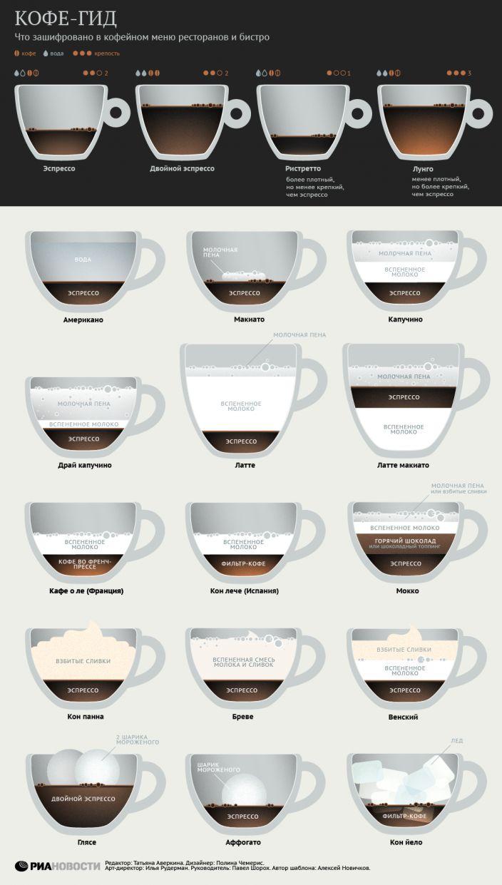 Еще одна кофейная инфографика