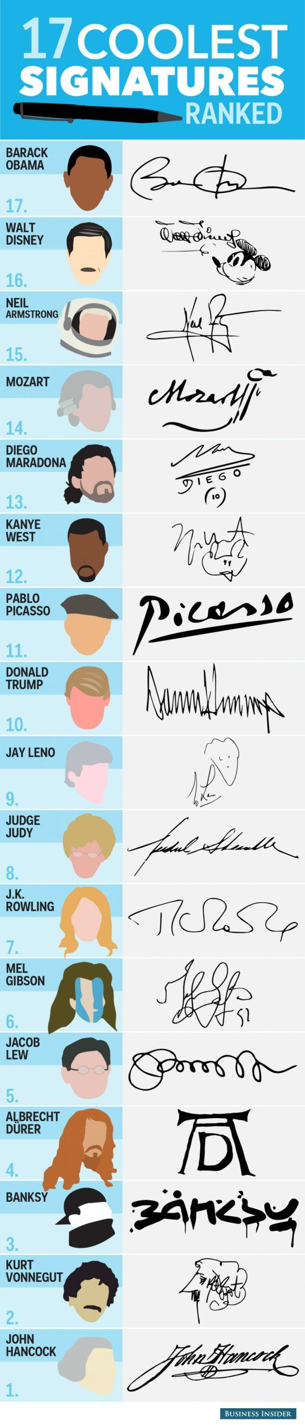 미국 비지니스 인사이더에서 뽑은 독특함이 묻어난/특이한 세계 유명인들의 싸인 17개 입니다. 정말 다양한 유명인들이 모여있네요. 예술가 파블로 피카소 부터 시작해서 아르헨티나 축구 영웅인 디에고 마라도나까지!