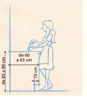 Ôh de casa!: Ingrediente base da cozinha: ergonomia