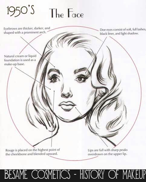 Face chart showing how to apply 1950's make up.