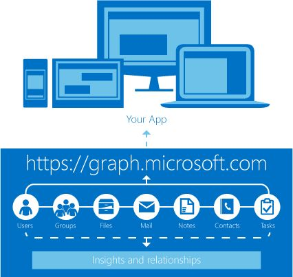 Use Microsoft Graph to get access to Users, Groups, Mail, Calendars, Contacts, Files, Tasks, People, Notes and more — all from a single endpoint.