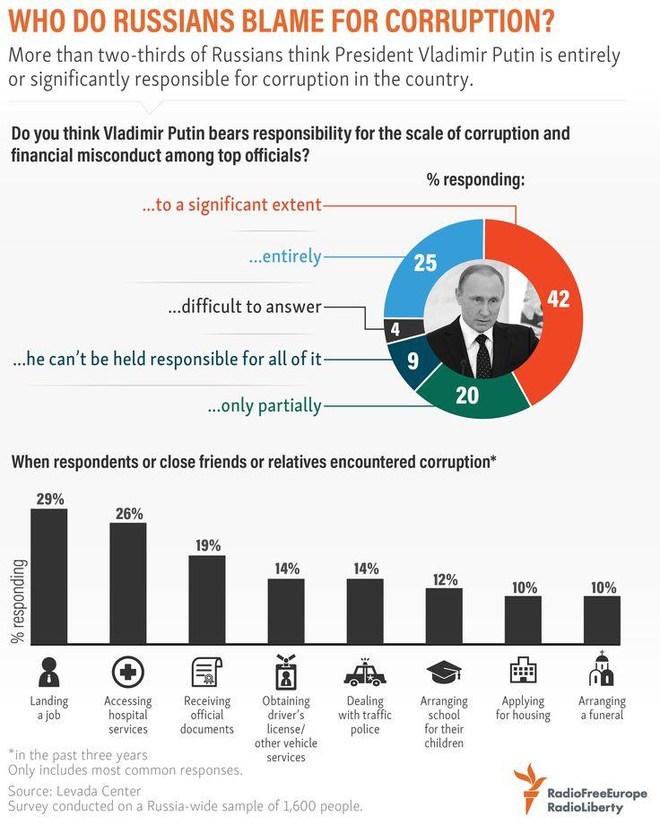 21 best Media: Infographics images on Pinterest | Info graphics ...