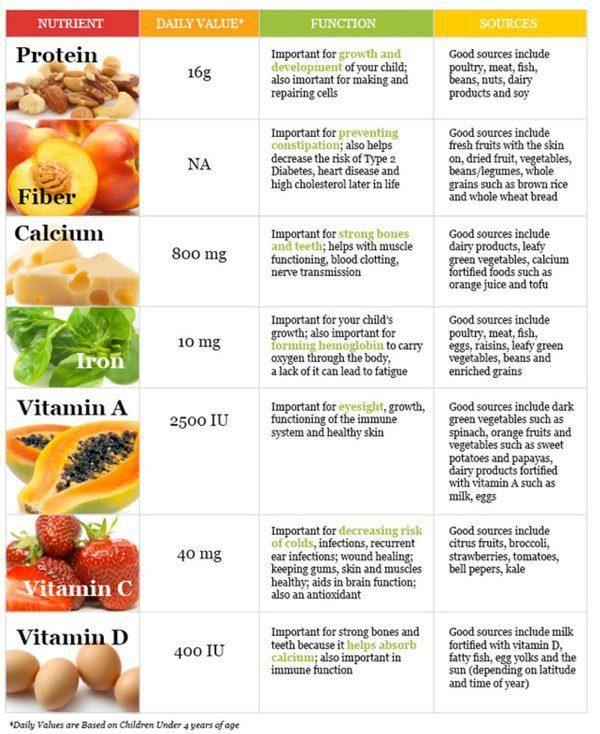 Food nutrition list