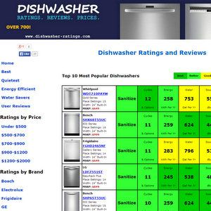 Best Quiet Dishwasher - See the top 25 quietest stainless steel, black, and white dishwashers. Compare ratings on over 900 models. Read reviews on GE, Frigidaire, Maytag, KitchenAid, and more.