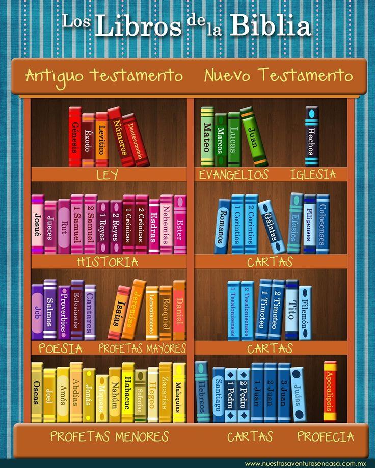 Imprimible - POSTER LOS LIBROS DE LA BIBLIA