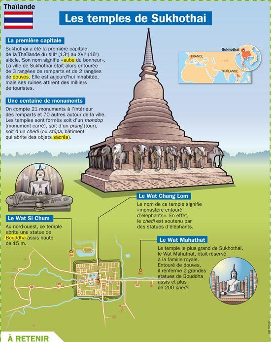 Fiche exposés : Les temples de Sukhothai - Thaïlande