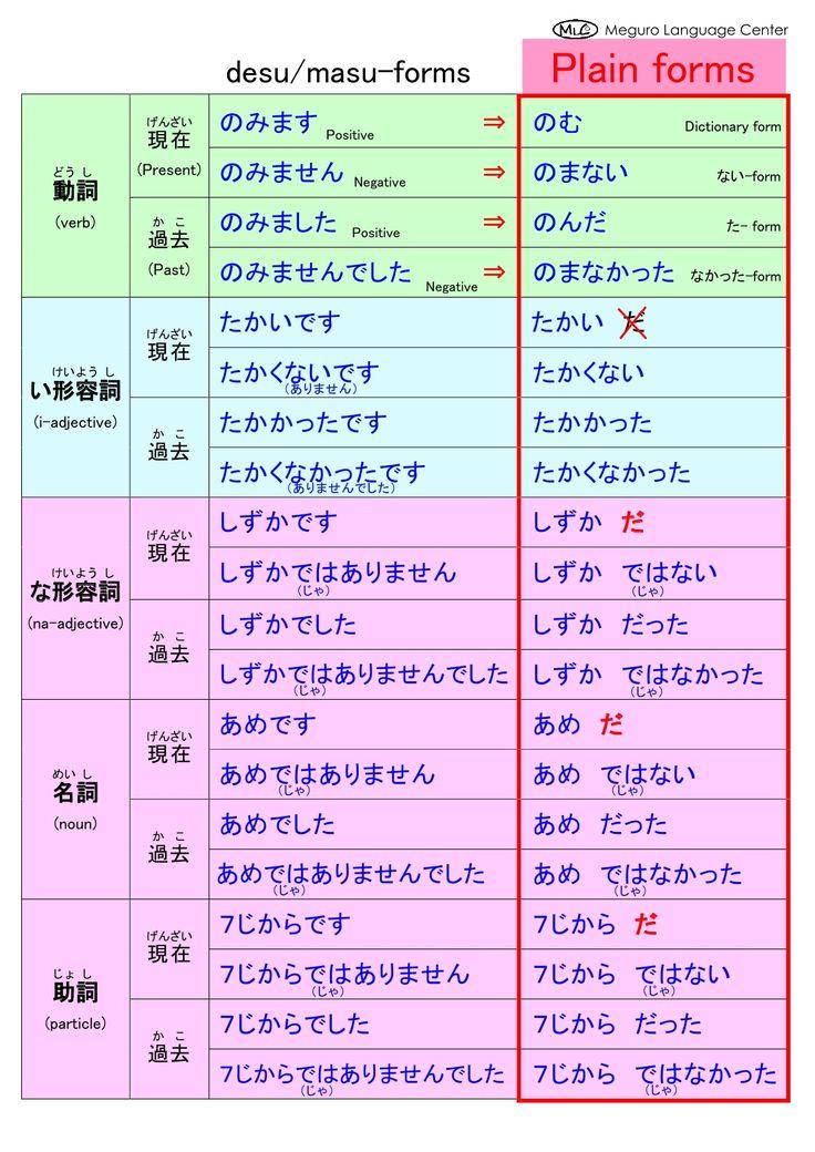 10 best にほんご images on Pinterest