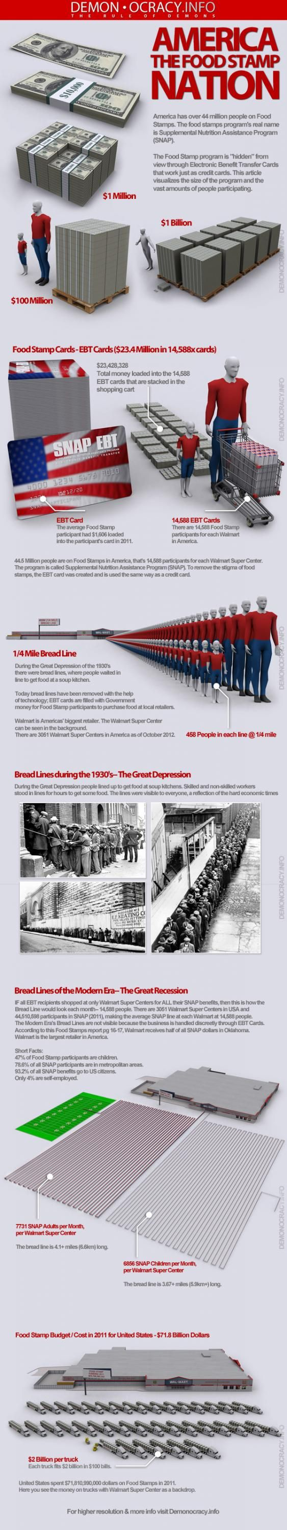 Food Stamp Nation: What a Modern Day Bread Line Looks Like (Infographic)