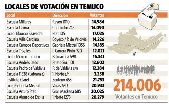 Locales de votacion Primarias #temuco