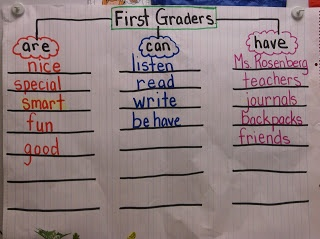First Week of School Activities - Tree map about First Grade